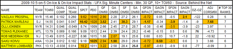 Sig_minute_cs_5_on_5_on_ice_stats