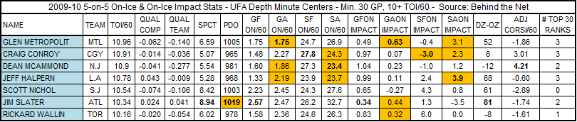 Depth_minute_cs_5_on_5_stats