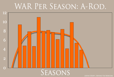 War_per_season_-_arod_medium