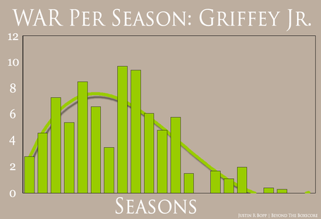 War_per_season_-_griffey_medium