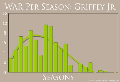 War_per_season_-_griffey_medium