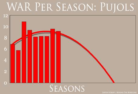 War_per_season_-_pujols_medium