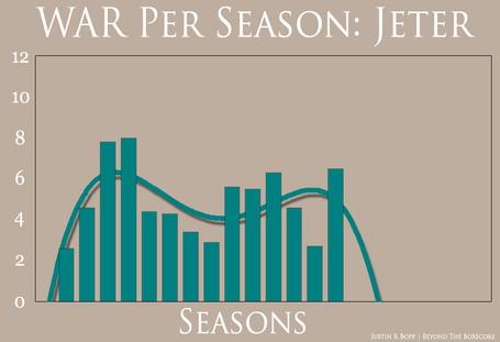 War_per_season_-_jeter_medium