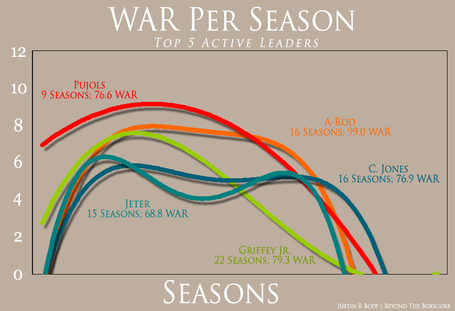 War_per_season_-_top_5_active_medium