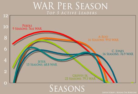War_per_season_-_top_5_active_medium