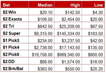 Belmont_payouts_medium