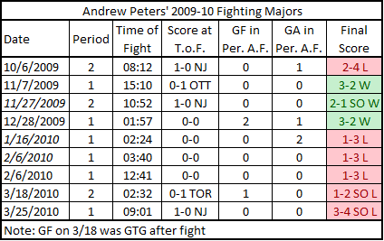 Andrew_peters_fighting_results_medium