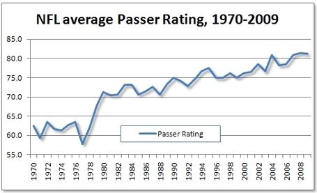 Passer_rating_medium