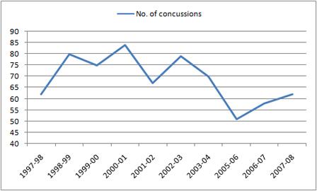 Nhl concussion statistics in football