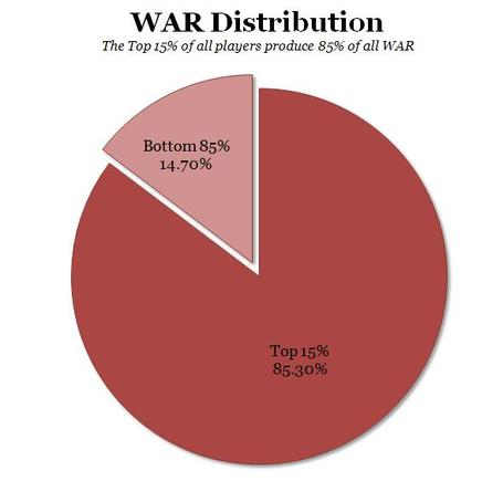 War-distribution-parento_medium