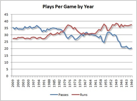 Plays_per_game_by_year_medium