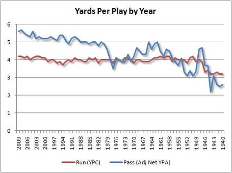 Yards_per_play_by_year_medium