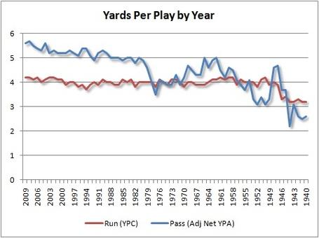 Yards_per_play_by_year_medium
