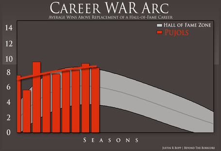 War-arcs-_pujols_medium