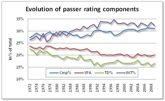 High School Quarterback Rating Formula