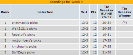 Week_9_standings_medium