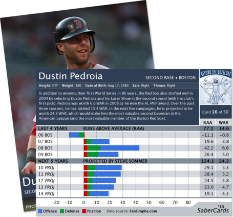 Pedroia-fb_medium
