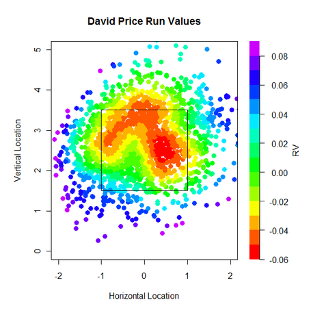 David_price_fastball_run_values_medium