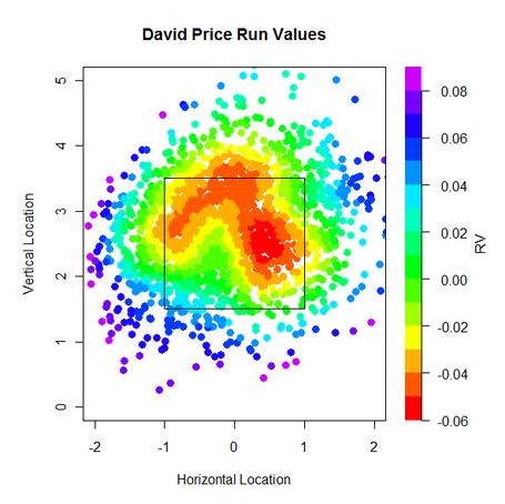 David_price_fastball_run_values_medium