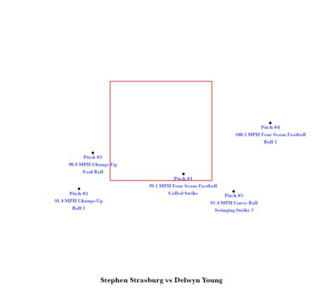 Strasburgvsdelwynyoung_medium