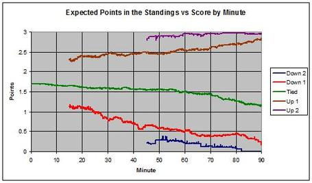 Epl_pts_by_score_medium