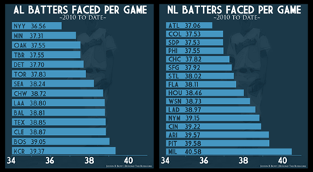 Batters_faced_per_game-thumb_medium