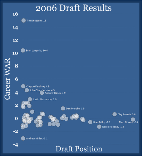 2006-draft-war-results_medium