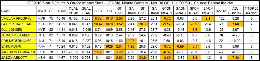 Arnott_vs_ufas_on-ice_5-on-5_stats