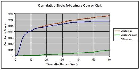 Corner_kicks_cumulative_medium