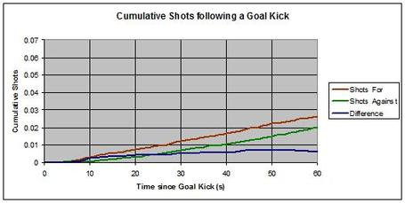 Goal_kicks_cumulative_medium