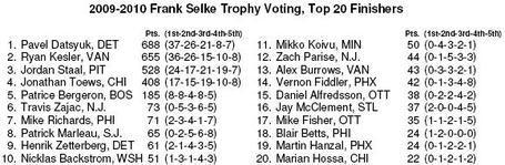 Selke_voting_medium