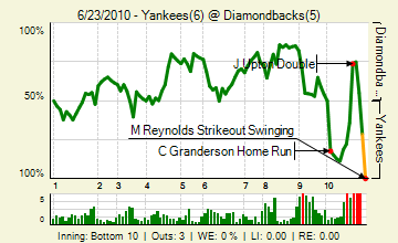 20100623_yankees_diamondbacks_0_98_live_medium
