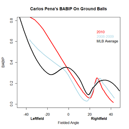 Carlos_pena_babip_angle_ground_medium