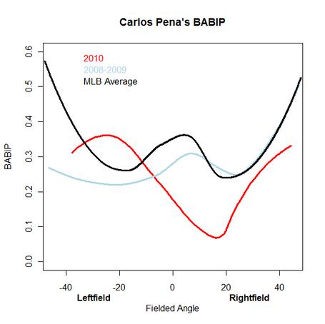 Carlos_pena_babip_angle_medium