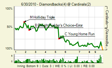 20100630_diamondbacks_cardinals_0_88_live_medium
