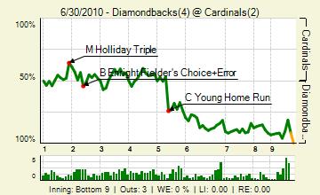 20100630_diamondbacks_cardinals_0_88_live_medium