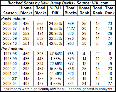 Blocked_shots_from_1997-2010_medium