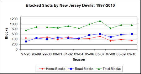 Blocked_shots_line_chart_97-10_medium