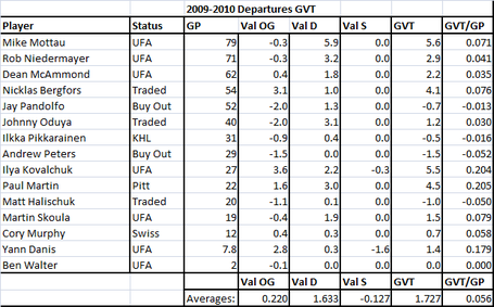 2009-2010_departures_gvt_medium