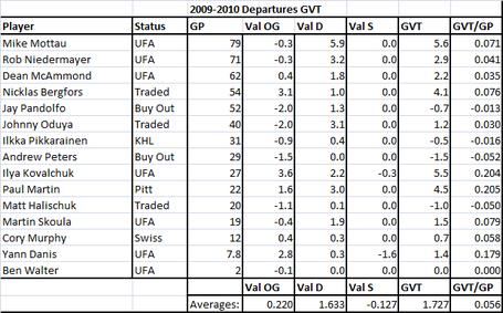 2009-2010_departures_gvt_medium