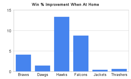 Win___improvement_when_at_home_medium
