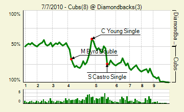 20100707_cubs_diamondbacks_0_score_medium