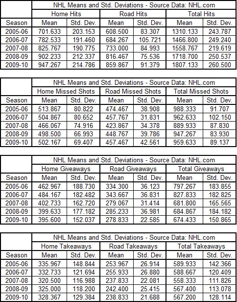 Rtss_team_stats_2005-2010
