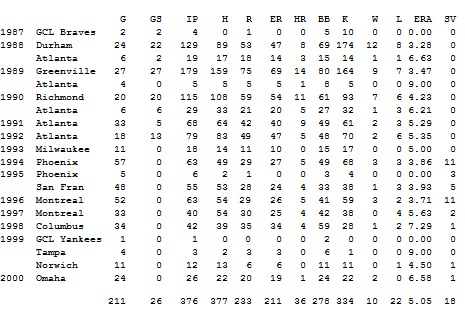 Atlanta Braves Stats img-1