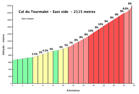 Tourmalet_east_medium