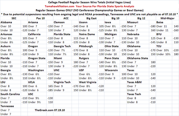 2010_college_football_win_totals_large