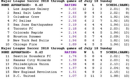 Sagarin_ratings_medium
