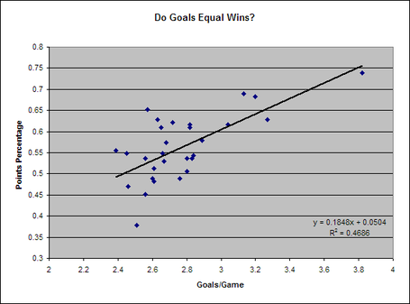 Goals_vs_points_percentage_medium