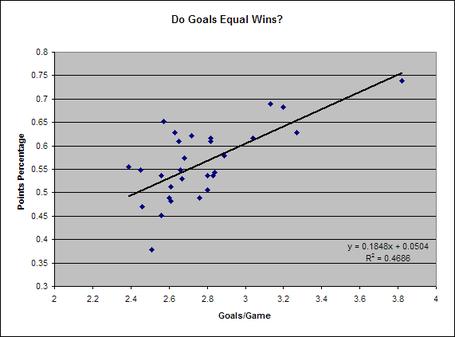 Goals_vs_points_percentage_medium