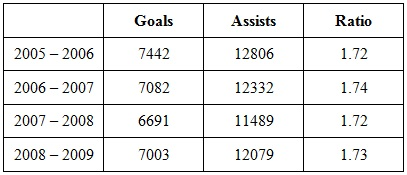 Goals_and_assists_chart_medium